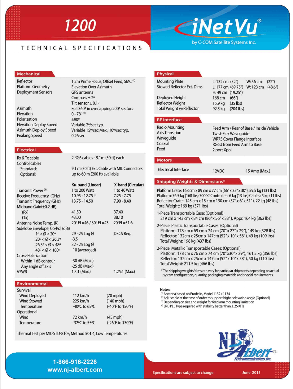 antenne 1200 specs page 2 tp